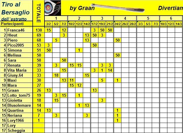 Classifica del Tiro al Bersaglio Classi30
