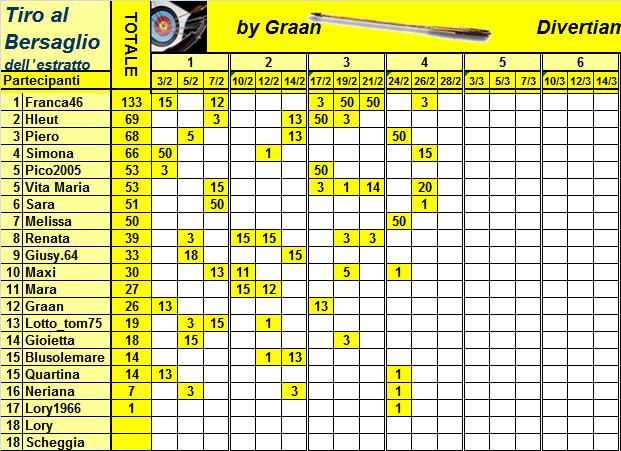 Classifica del Tiro al Bersaglio Classi32