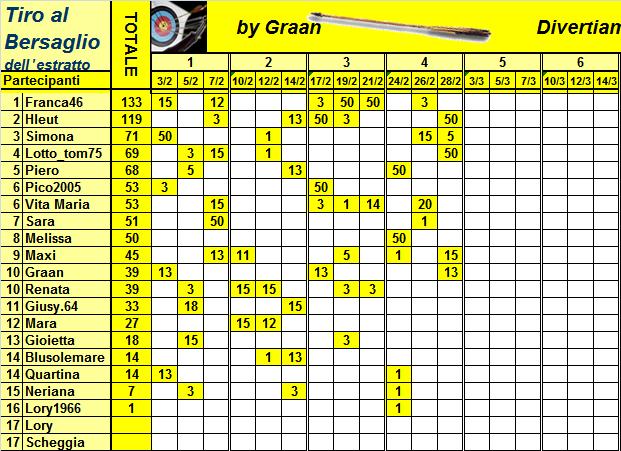 Classifica del Tiro al Bersaglio Classi33