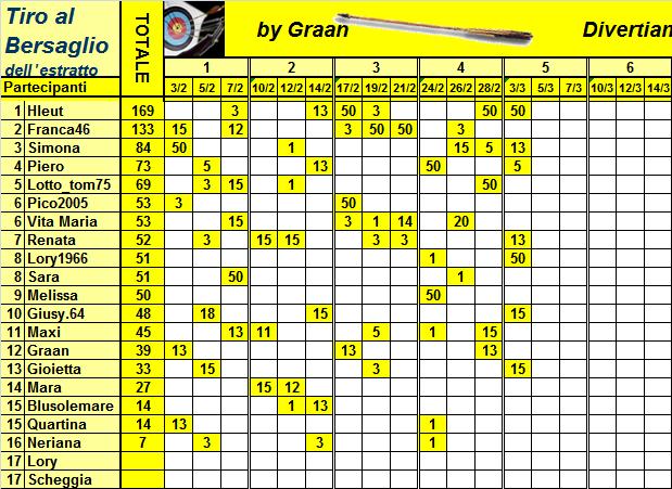Classifica del Tiro al Bersaglio Classi35