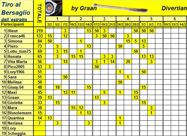 Classifica del Tiro al Bersaglio Classi36