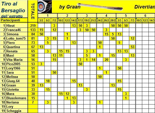 Classifica del Tiro al Bersaglio Classi37