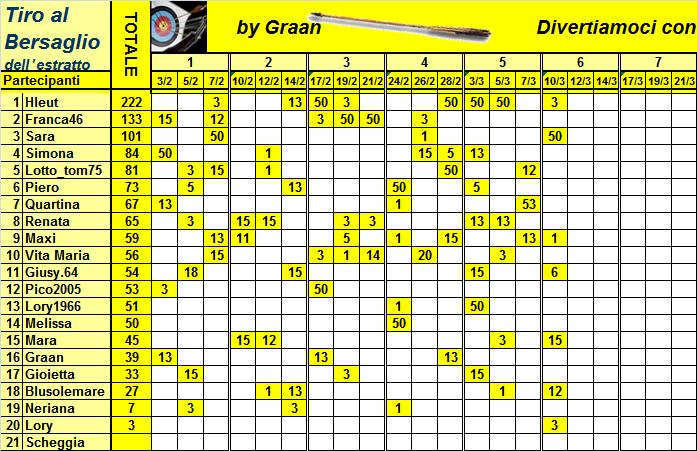 Classifica del Tiro al Bersaglio Classi38