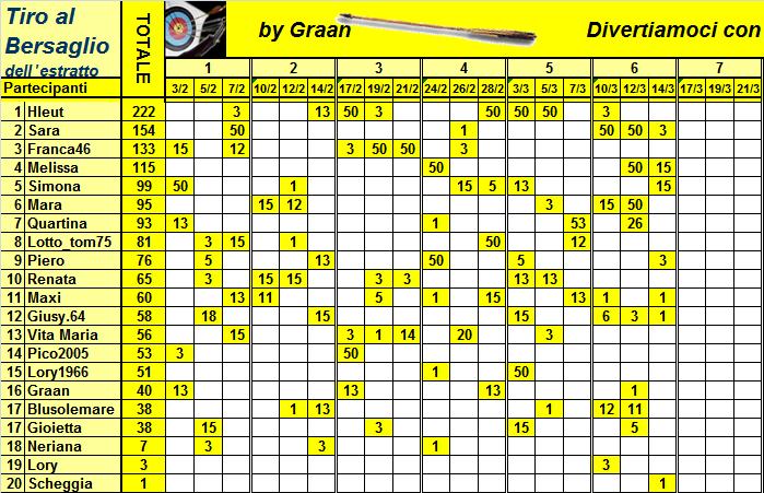 Classifica del Tiro al Bersaglio - Pagina 2 Classi40