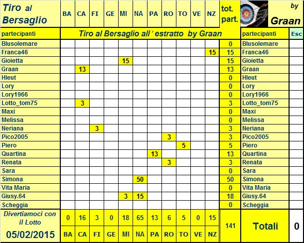 Classifica del Tiro al Bersaglio Resoco12