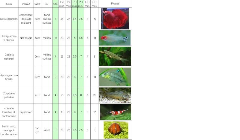 Nouvel aqua 60L eau douce - Page 2 Popula10