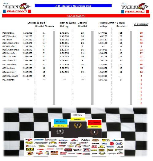 Inscription Event CHAMPIONNAT FamMx Cup Rd4 Rysuta10