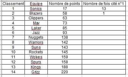 Concours classement saison 2001/2002 - Page 2 Captur12