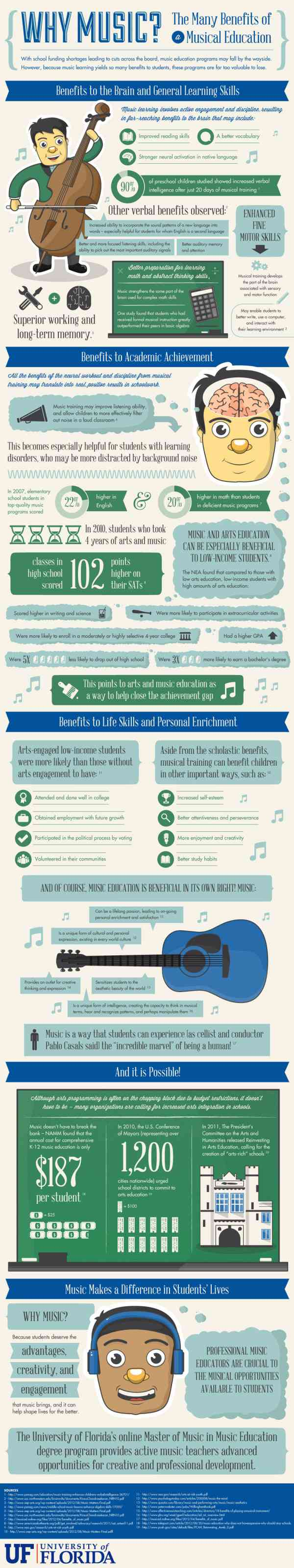Infographic on the benefits of music! Why-te12