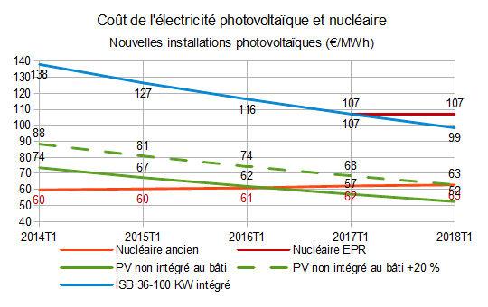 Débat sur le nucléaire II - Page 3 Cout_210