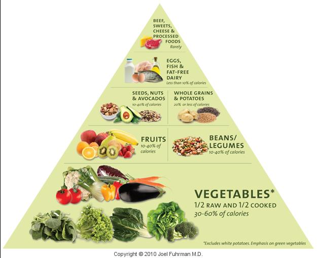 30 bis 60% der Kalorien aus Gemüse ?! Foodpy10