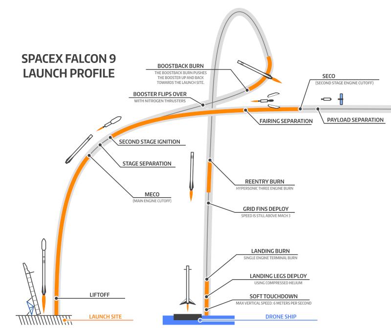 Lancement Falcon-9 / DSCOVR - 11.02.2015 - Page 4 1seh9j11