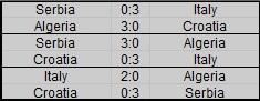Rankings of groups Plan_n24