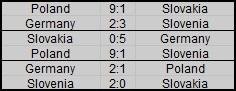 Rankings of groups Plan_n25