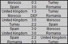 Rankings of groups Plan_n26
