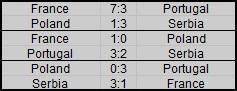 Rankings of groups Plan_n29