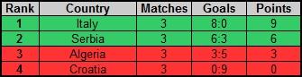 Rankings of groups Rf_nc_24
