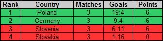 Rankings of groups Rf_nc_25