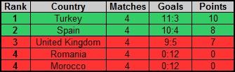 Rankings of groups Rf_nc_26