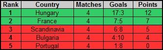 Rankings of groups Rf_nc_27