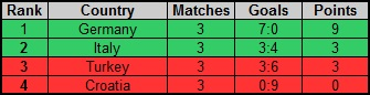 Rankings of groups Rf_nc_28