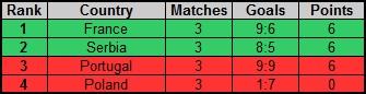 Rankings of groups Rf_nc_29