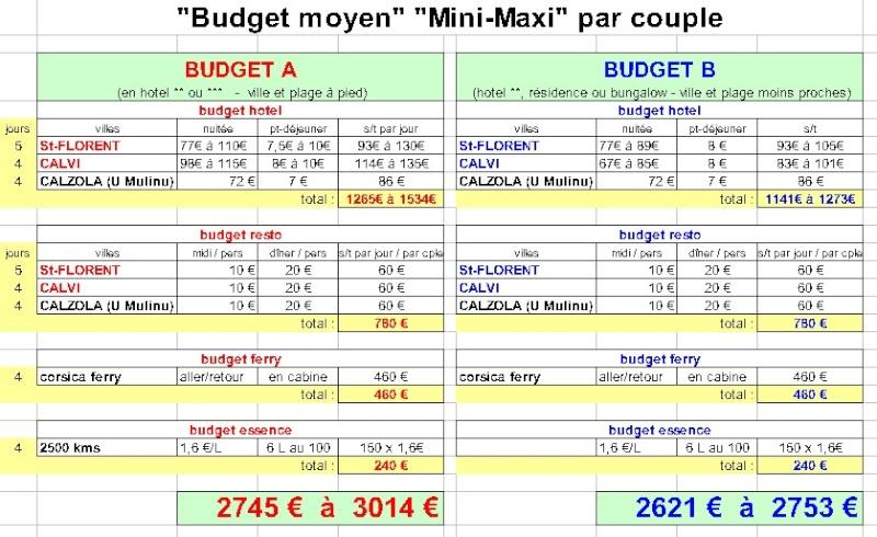 La Corse en 13 jours Budget11