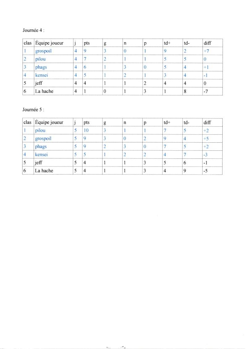 Ligue 2014/2015: classement des poules Img00410