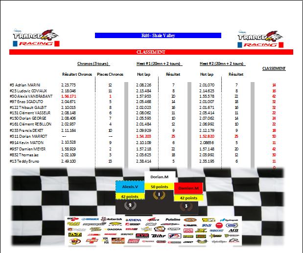 Inscription Event CHAMPIONNAT FamMx Cup Rd6 Round_10