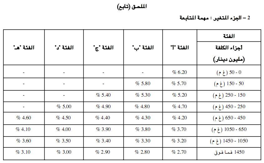 مشكل تفاوت المبلغ التقدير للمستشار الفني للنسبة المحددة من 0 الى 20% M411