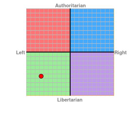 Political Compass 398cf910