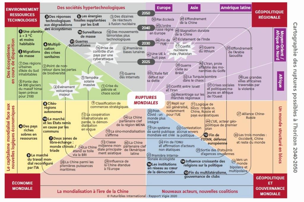 Les scénarios de perspectives pour 2040 en Europe Captu152