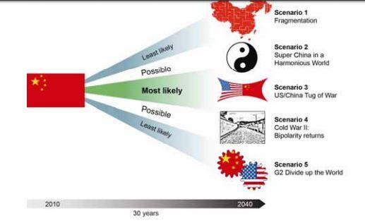 Les scénarios de perspectives pour 2040 en Europe Captur78