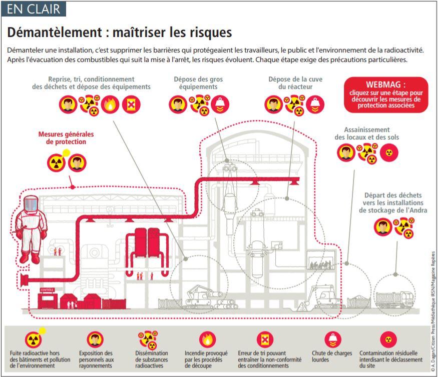 Nucléaire en France, des news ... - Page 6 Captur86