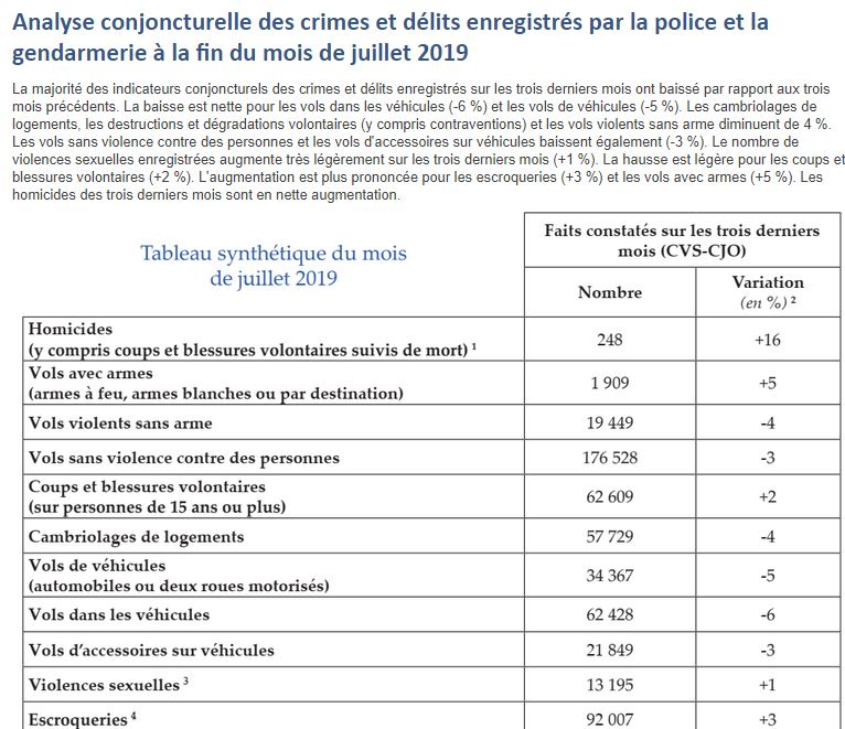 augmentation significative de la criminalité en France Captur98