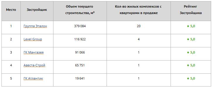 """ГК """"Эталон"""" (/""""Эталон-Инвест"""" в Москве) - строительная компания ЖК """"Летний сад"""" - Страница 24 A10"""