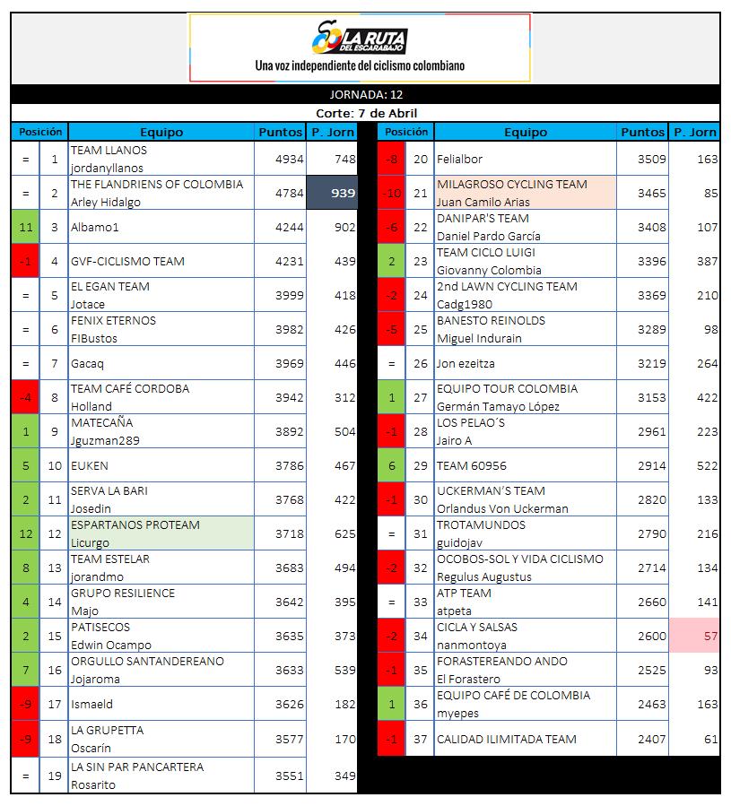 29 - Polla CQ Ranking 2019 - Página 6 12_07010