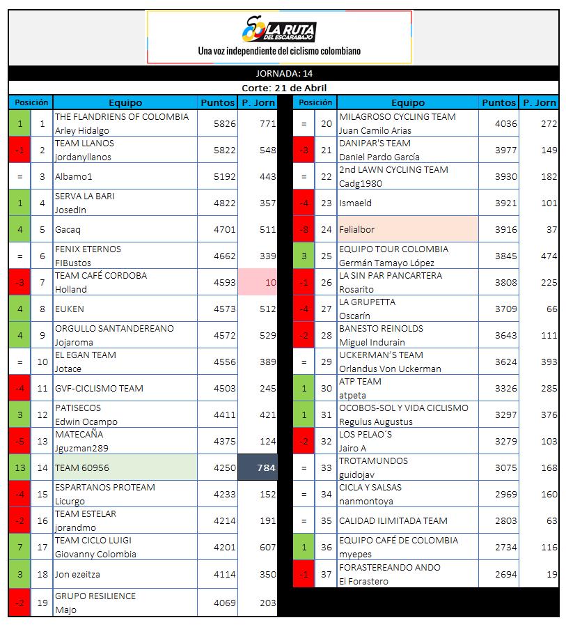 29 - Polla CQ Ranking 2019 - Página 6 14_21010
