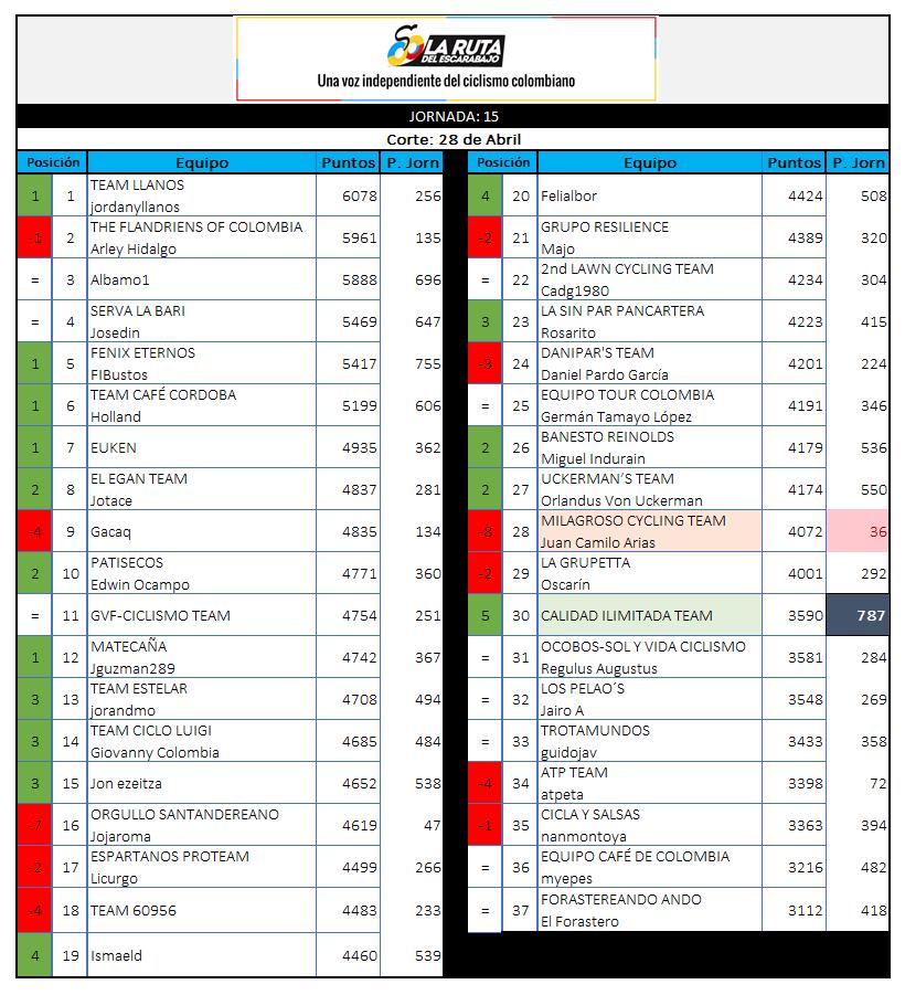 29 - Polla CQ Ranking 2019 - Página 6 15_24010