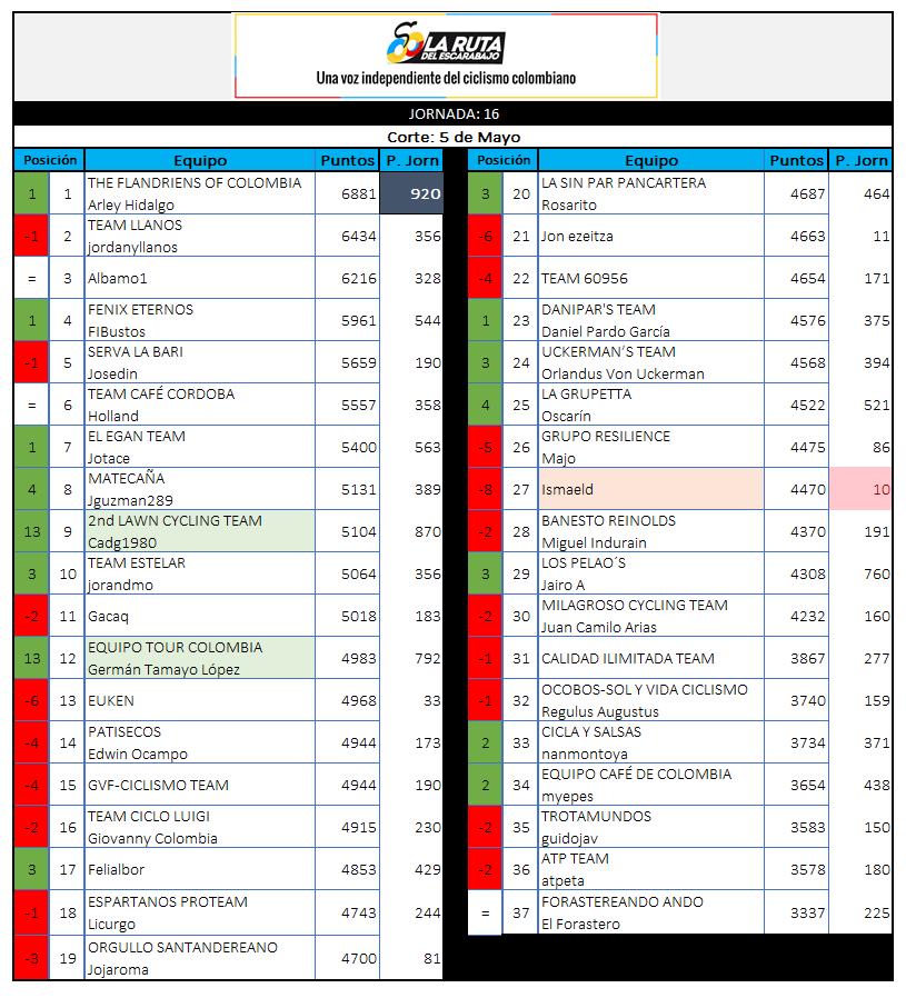 29 - Polla CQ Ranking 2019 - Página 6 16_05010