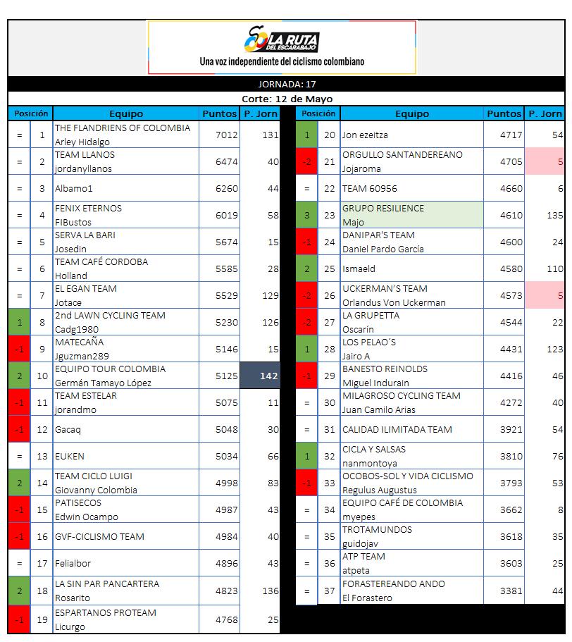 29 - Polla CQ Ranking 2019 - Página 6 17_12010