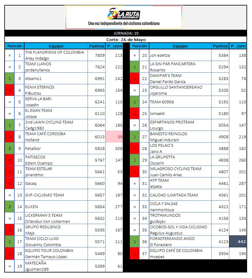 29 - Polla CQ Ranking 2019 - Página 6 19_26010