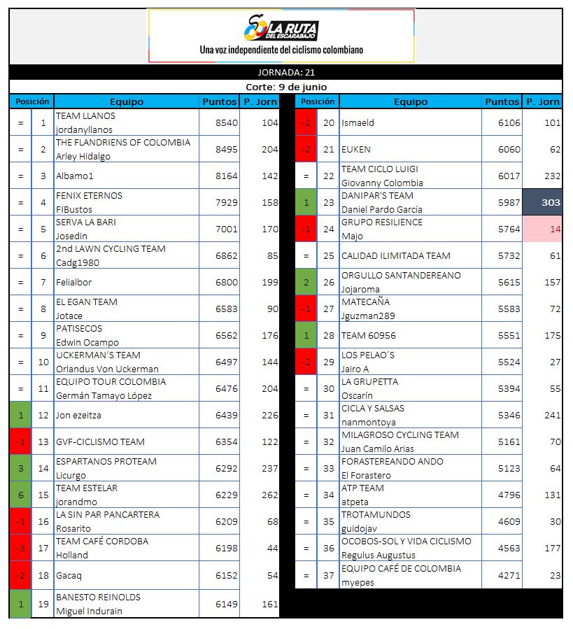 29 - Polla CQ Ranking 2019 - Página 6 21_09010