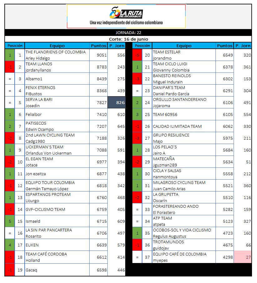 29 - Polla CQ Ranking 2019 - Página 6 22_16010