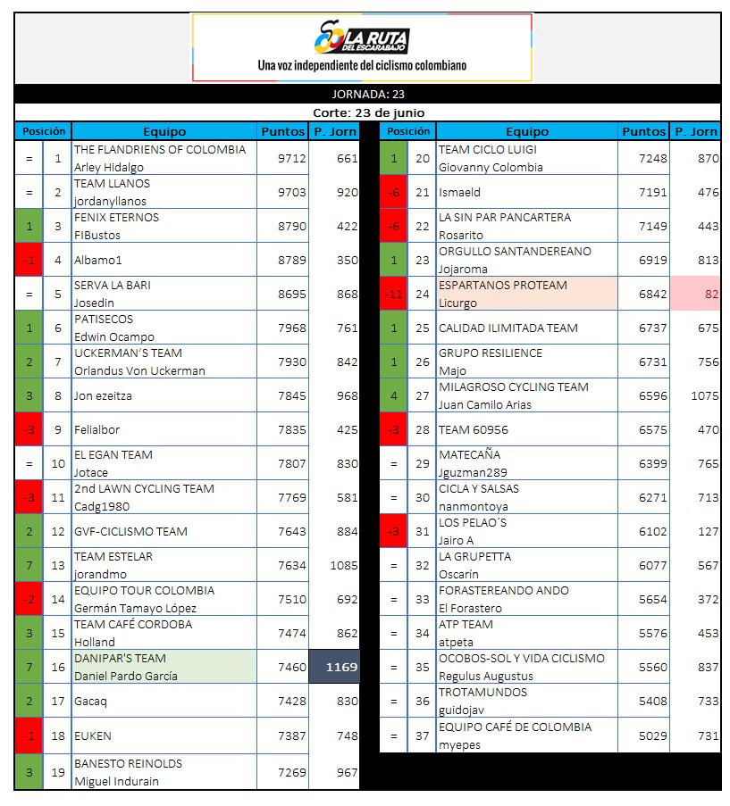 29 - Polla CQ Ranking 2019 - Página 6 23_23010