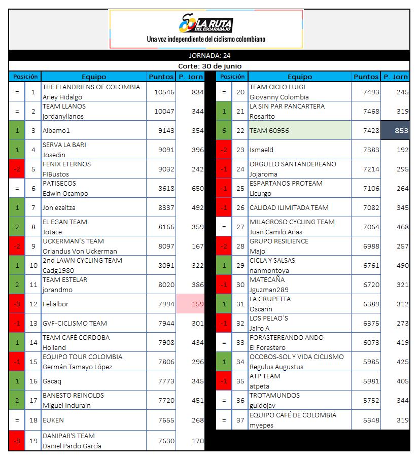 29 - Polla CQ Ranking 2019 - Página 6 24_30010