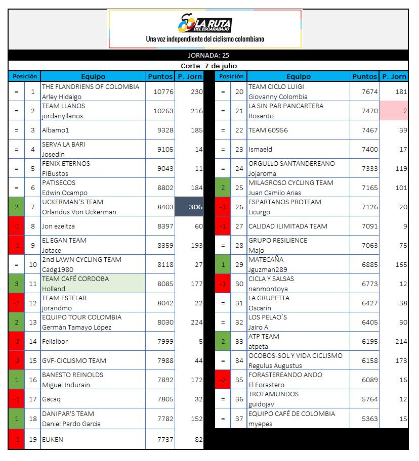 29 - Polla CQ Ranking 2019 - Página 6 25_07010