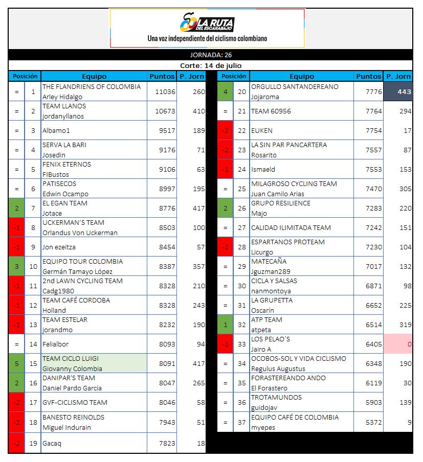 29 - Polla CQ Ranking 2019 - Página 6 26_14010
