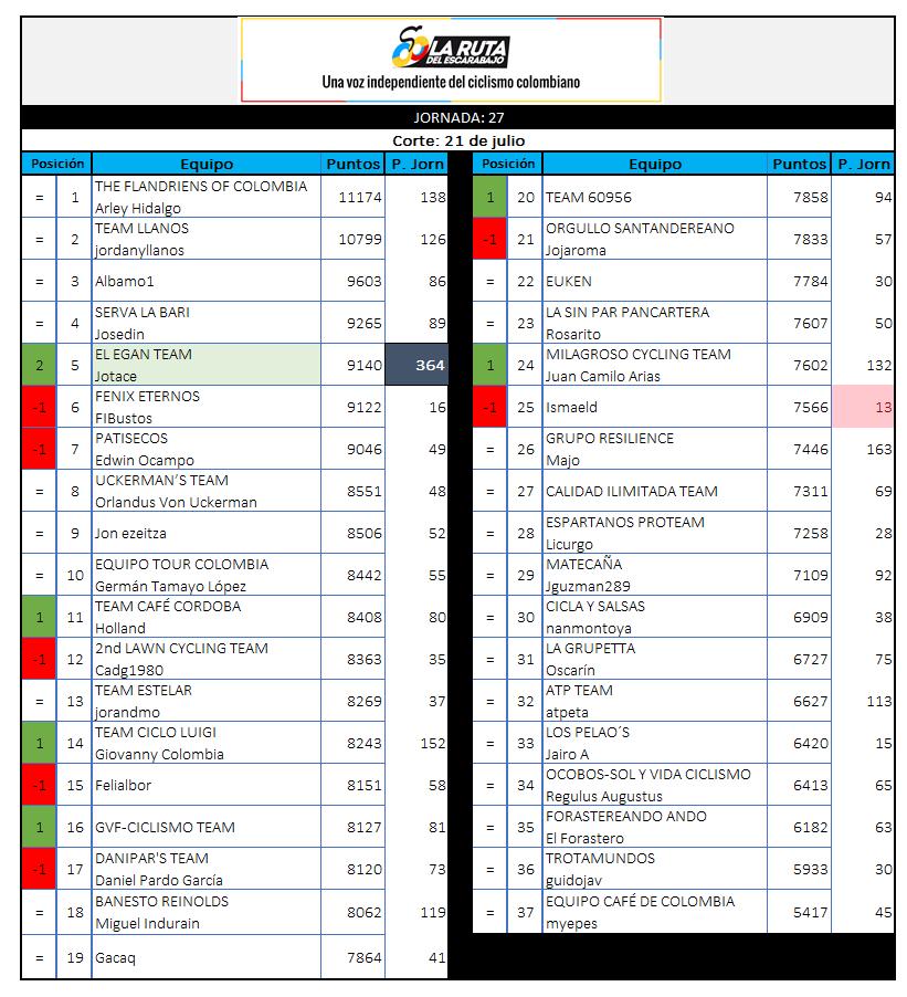 29 - Polla CQ Ranking 2019 - Página 6 27_21010