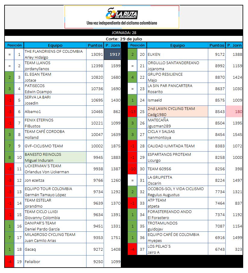 29 - Polla CQ Ranking 2019 - Página 6 28_29010